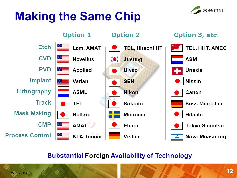 12 Making the Same Chip Etch CVD PVD Implant Lithography Track Mask Making CMP Process Control Lam, AMAT Novellus Applied Varian ASML TEL Nuflare AMAT KLA-Tencor Lam, AMAT Novellus Applied Varian ASML TEL Nuflare AMAT KLA-Tencor TEL, Hitachi HT Jusung Ulvac SEN Nikon Sokudo Micronic Ebara Vistec TEL, Hitachi HT Jusung Ulvac SEN Nikon Sokudo Micronic Ebara Vistec TEL, HHT, AMEC ASM Unaxis Nissin Canon Suss MicroTec Hitachi Tokyo Seimitsu Nova Measuring TEL, HHT, AMEC ASM Unaxis Nissin Canon Suss MicroTec Hitachi Tokyo Seimitsu Nova Measuring Option 1Option 2Option 3, etc.