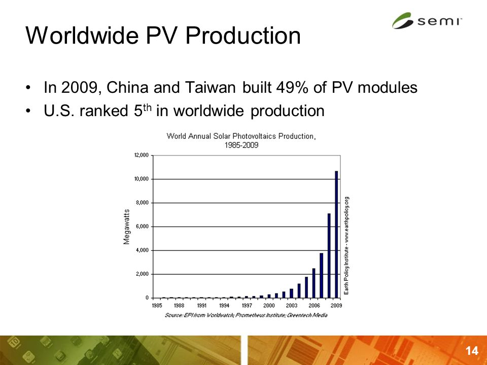 14 Worldwide PV Production In 2009, China and Taiwan built 49% of PV modules U.S. ranked 5 th in worldwide production
