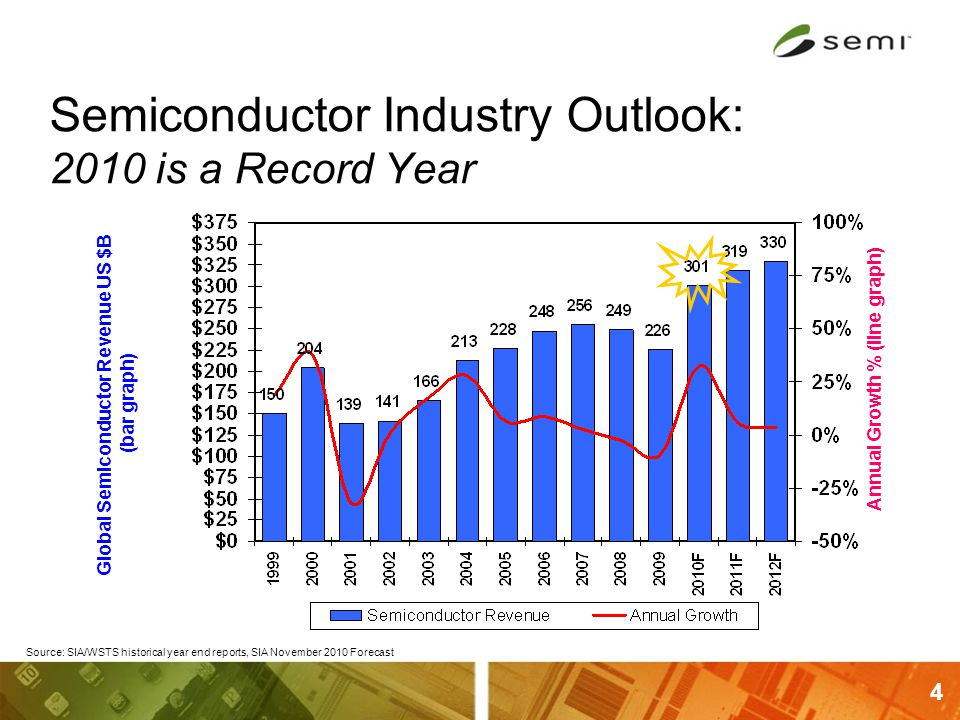 4 Semiconductor Industry Outlook: 2010 is a Record Year Source: SIA/WSTS historical year end reports, SIA November 2010 Forecast Global Semiconductor