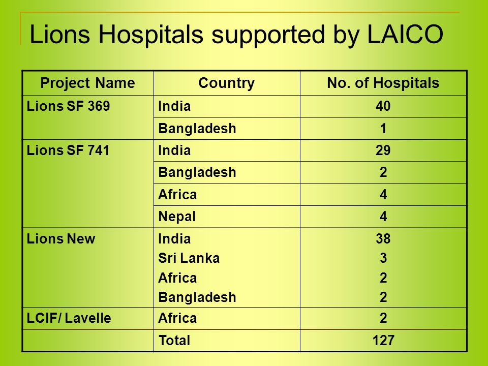 Lions Hospitals supported by LAICO Project NameCountryNo.