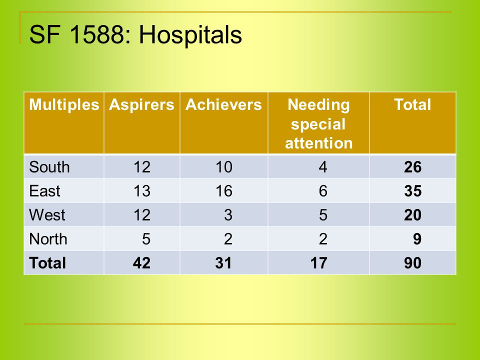 SF 1588: Hospitals MultiplesAspirersAchieversNeeding special attention Total South1210 426 East1316 635 West12 3 520 North 5 2 2 9 Total42311790