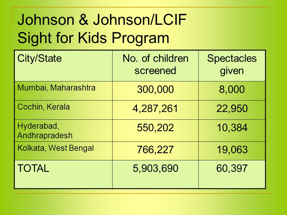 Johnson & Johnson/LCIF Sight for Kids Program City/StateNo.