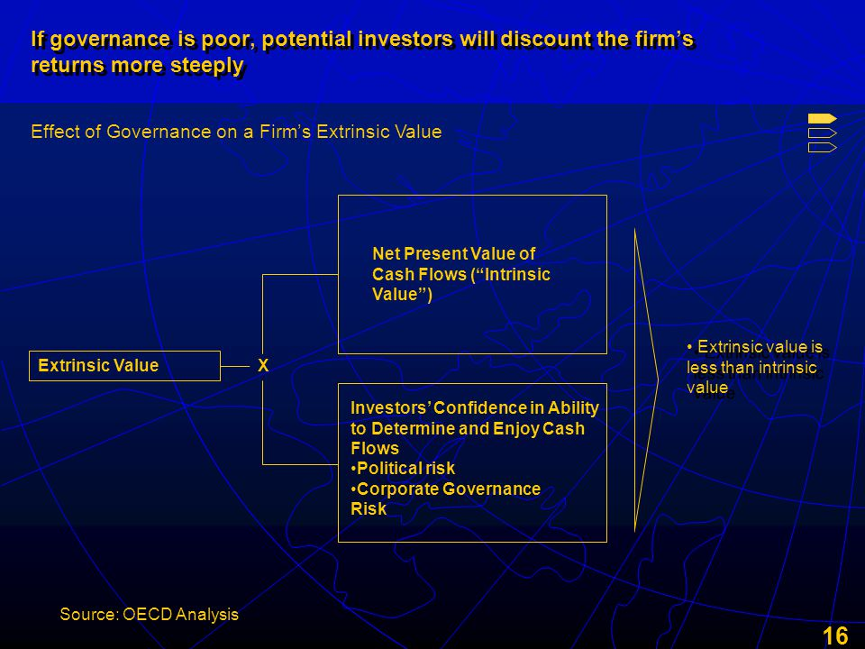 16 If governance is poor, potential investors will discount the firm's returns more steeply Source: OECD Analysis Net Present Value of Cash Flows ( Intrinsic Value ) Investors' Confidence in Ability to Determine and Enjoy Cash Flows Political risk Corporate Governance Risk X Extrinsic Value Effect of Governance on a Firm's Extrinsic Value Extrinsic value is less than intrinsic value