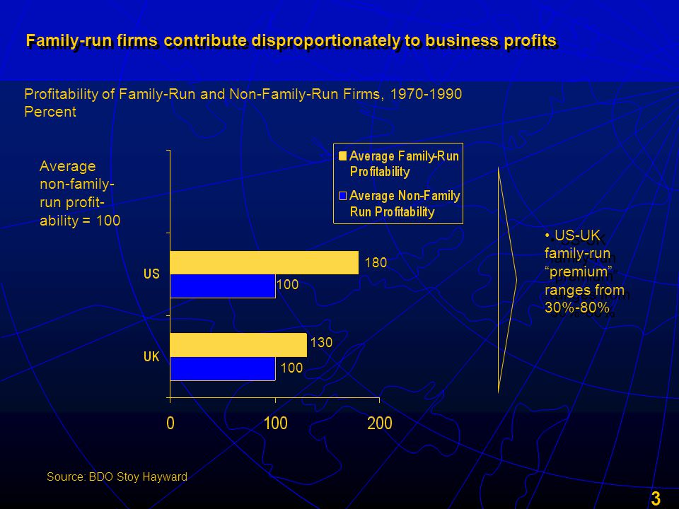 3 Family-run firms contribute disproportionately to business profits Profitability of Family-Run and Non-Family-Run Firms, 1970-1990 Percent Source: BDO Stoy Hayward 180 100 130 Average non-family- run profit- ability = 100 US-UK family-run premium ranges from 30%-80%