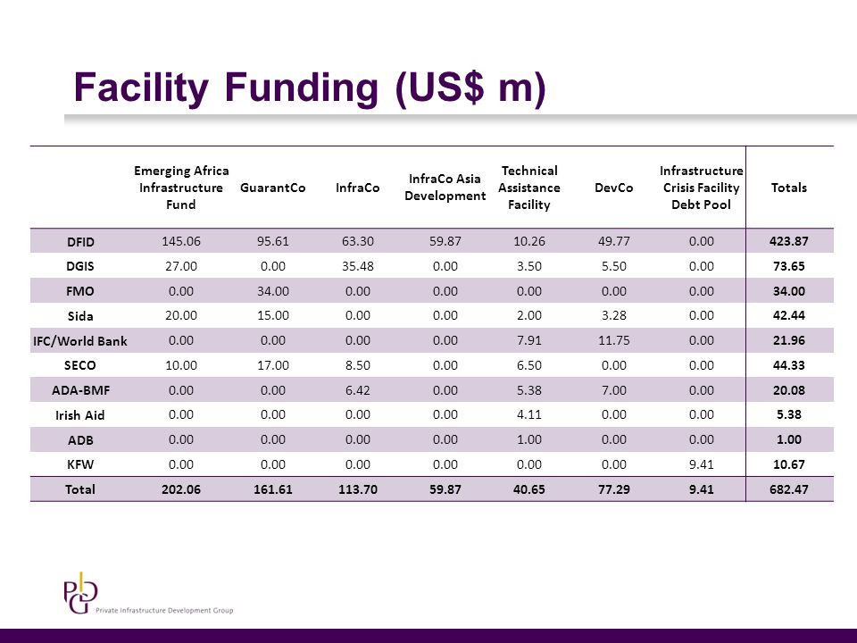 Facility Funding (US$ m) Emerging Africa Infrastructure Fund GuarantCoInfraCo InfraCo Asia Development Technical Assistance Facility DevCo Infrastructure Crisis Facility Debt Pool Totals DFID 145.0695.6163.3059.8710.2649.770.00423.87 DGIS 27.000.0035.480.003.505.500.0073.65 FMO 0.0034.000.00 34.00 Sida 20.0015.000.00 2.003.280.0042.44 IFC/World Bank 0.00 7.9111.750.0021.96 SECO 10.0017.008.500.006.500.00 44.33 ADA-BMF 0.00 6.420.005.387.000.0020.08 Irish Aid 0.00 4.110.00 5.38 ADB 0.00 1.000.00 1.00 KFW 0.00 9.4110.67 Total 202.06161.61113.7059.8740.6577.299.41682.47