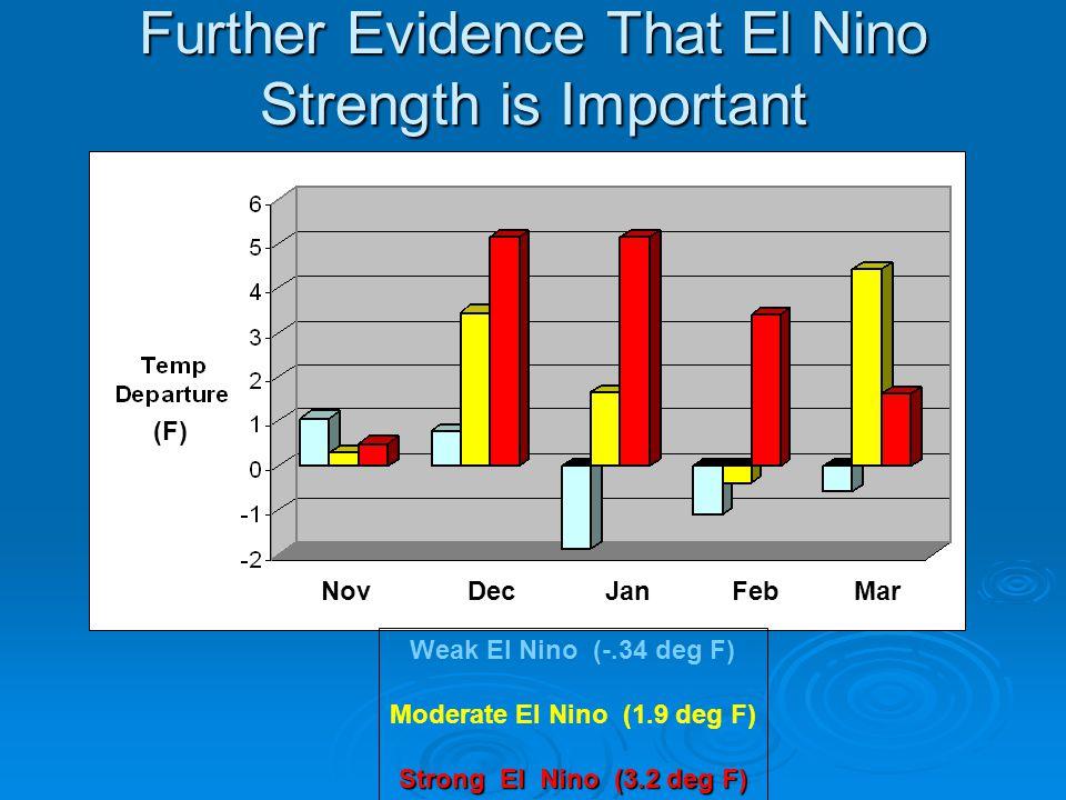 Further Evidence That El Nino Strength is Important Weak El Nino (-.34 deg F) Moderate El Nino (1.9 deg F) Strong El Nino (3.2 deg F) Nov Dec Jan Feb