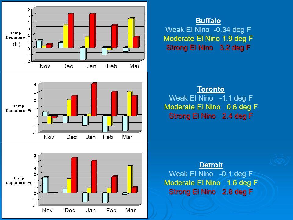 Nov Dec Jan Feb Mar Buffalo Weak El Nino -0.34 deg F Moderate El Nino 1.9 deg F Strong El Nino 3.2 deg F Toronto Weak El Nino -1.1 deg F Moderate El N