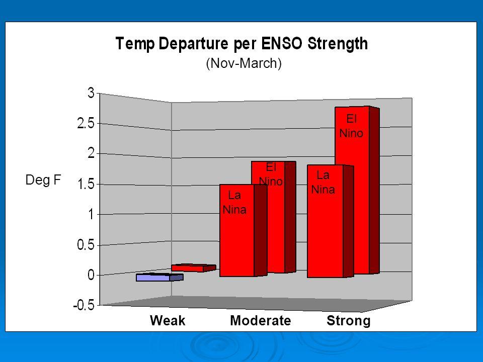 WeakModerateStrong Deg F (Nov-March) La Nina El Nino La Nina El Nino