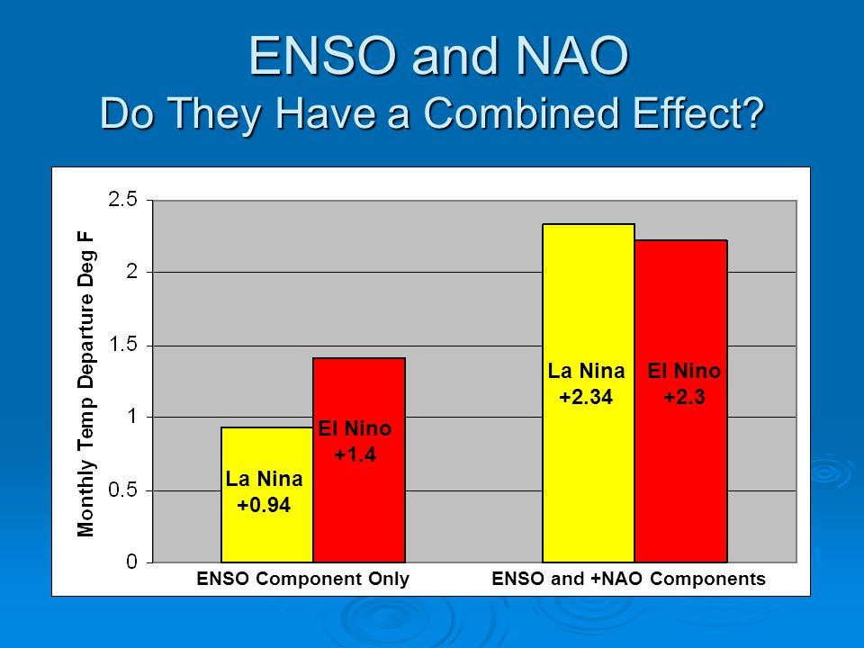 ENSO and NAO Do They Have a Combined Effect.ENSO and NAO Do They Have a Combined Effect.