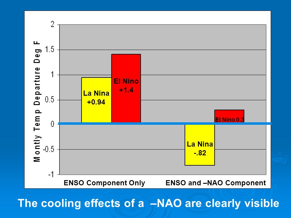 La Nina +0.94 El Nino +1.4 La Nina -.82 El Nino 0.3 ENSO Component OnlyENSO and –NAO Component The cooling effects of a –NAO are clearly visible