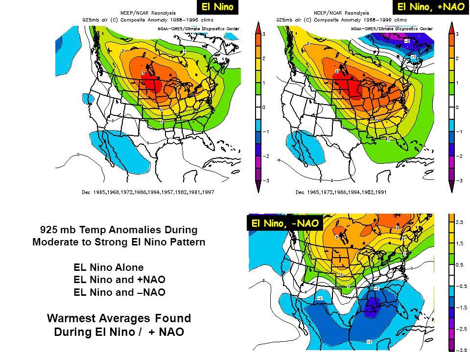 El NinoEl Nino, +NAO El Nino, -NAO 925 mb Temp Anomalies During Moderate to Strong El Nino Pattern EL Nino Alone EL Nino and +NAO EL Nino and –NAO War