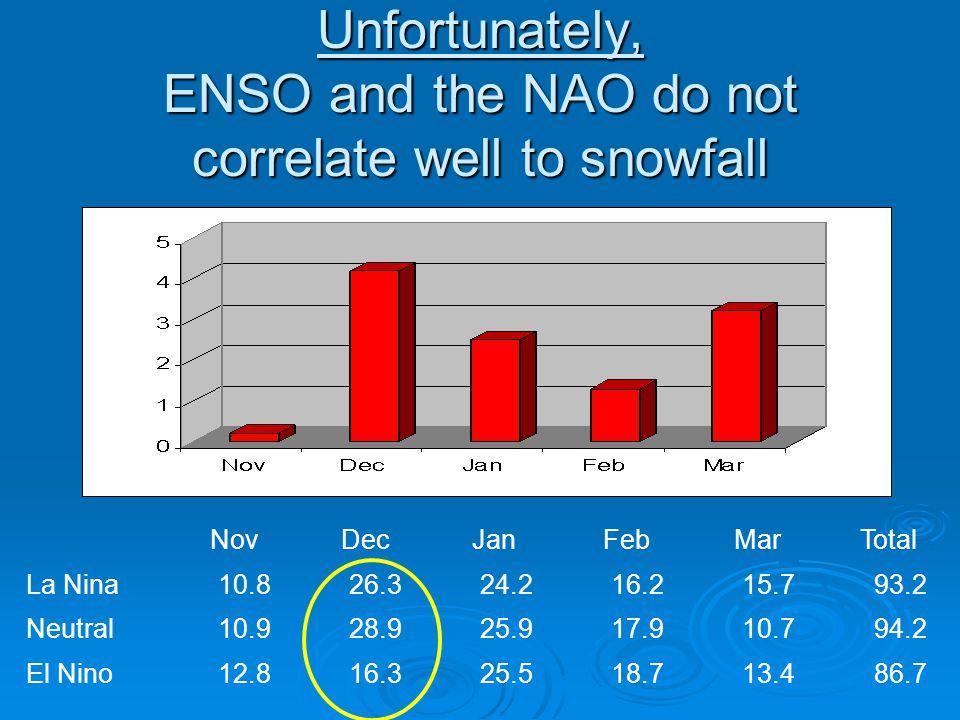 Unfortunately, ENSO and the NAO do not correlate well to snowfall Nov Dec Jan Feb Mar Total La Nina10.826.324.216.215.793.2 Neutral10.928.925.917.910.