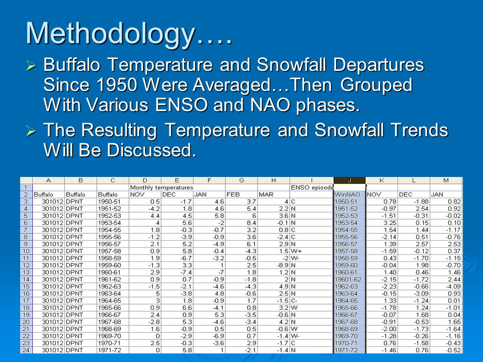 Methodology….  Buffalo Temperature and Snowfall Departures Since 1950 Were Averaged…Then Grouped With Various ENSO and NAO phases.  The Resulting Te