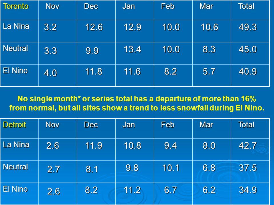 Toronto Nov Nov Dec Dec Jan Jan Feb Feb Mar Mar Total Total La Nina 3.2 3.2 12.6 12.6 12.9 12.9 10.0 10.0 10.6 10.6 49.3 49.3 Neutral 3.3 3.3 9.9 9.9