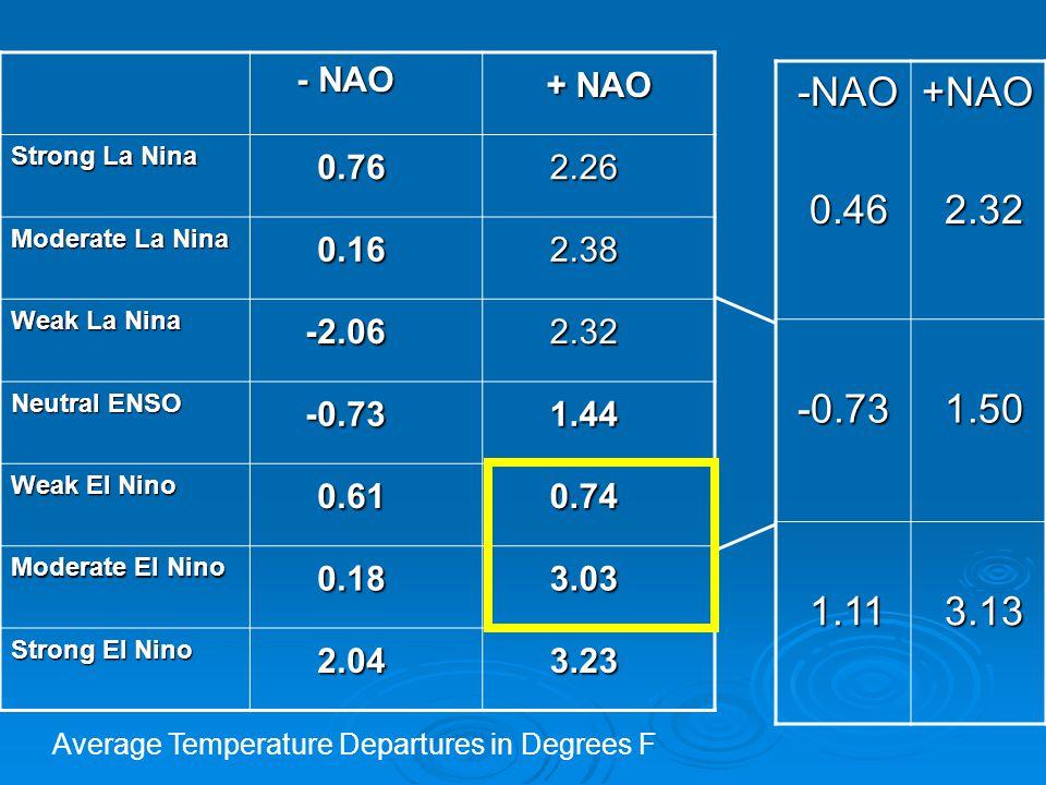 - NAO - NAO + NAO + NAO Strong La Nina 0.76 0.76 2.26 2.26 Moderate La Nina 0.16 0.16 2.38 2.38 Weak La Nina -2.06 -2.06 2.32 2.32 Neutral ENSO -0.73