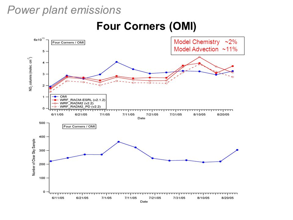 Four Corners (OMI) Power plant emissions Model Chemistry ~2% Model Advection ~11%