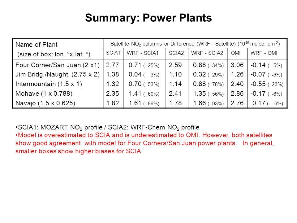 Name of Plant (size of box: lon.  x lat.