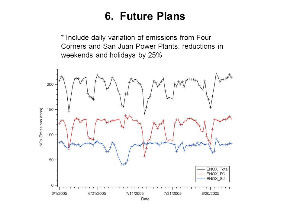 * Include daily variation of emissions from Four Corners and San Juan Power Plants: reductions in weekends and holidays by 25% 6. Future Plans