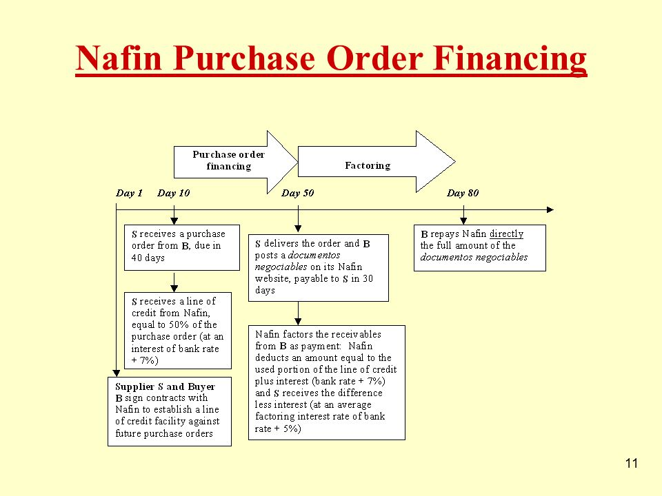 11 Nafin Purchase Order Financing