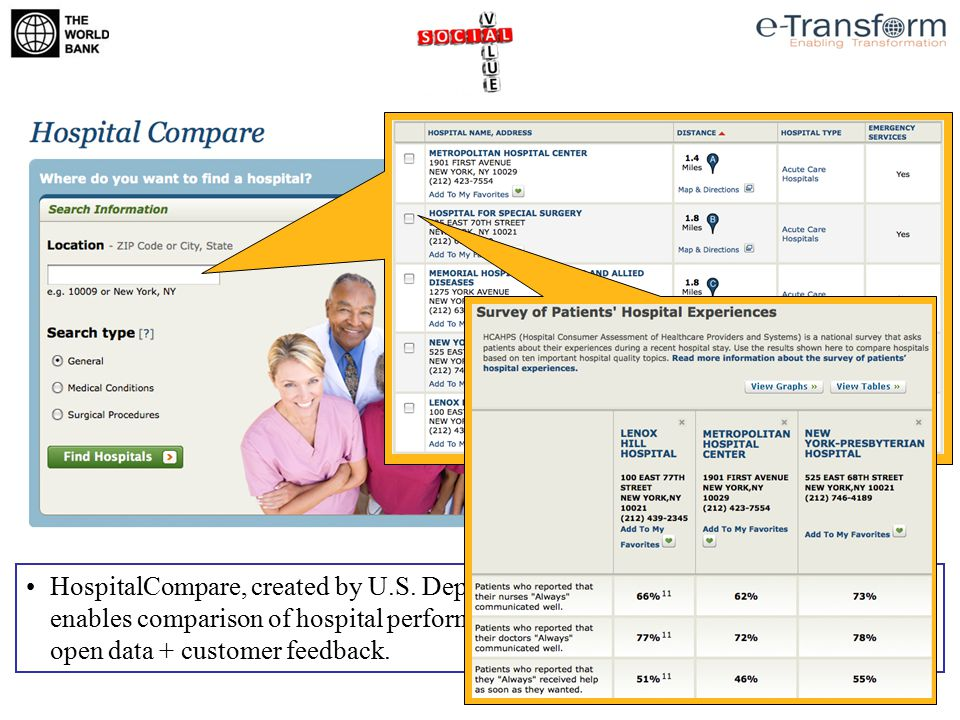 HospitalCompare, created by U.S.