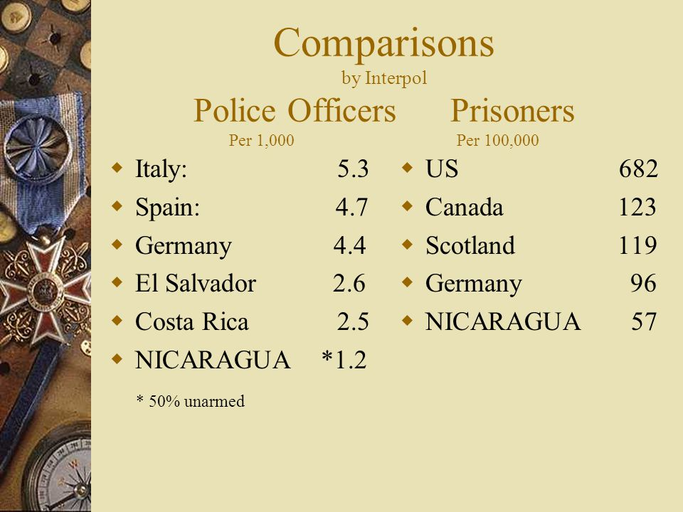 Comparisons by Interpol Police Officers Prisoners Per 1,000 Per 100,000  Italy: 5.3  Spain: 4.7  Germany 4.4  El Salvador 2.6  Costa Rica 2.5  NICARAGUA *1.2 * 50% unarmed  US 682  Canada 123  Scotland 119  Germany 96  NICARAGUA 57