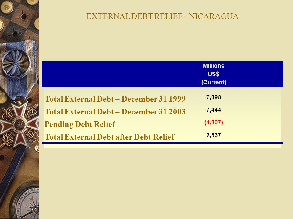 EXTERNAL DEBT RELIEF - NICARAGUA Millions US$ (Current) Total External Debt – December 31 1999 7,098 Total External Debt – December 31 2003 7,444 Pending Debt Relief (4,907) Total External Debt after Debt Relief 2,537