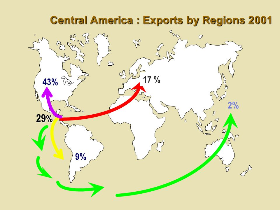 Central America : Exports by Regions 2001 43% 17 % 2% 29 % 9%