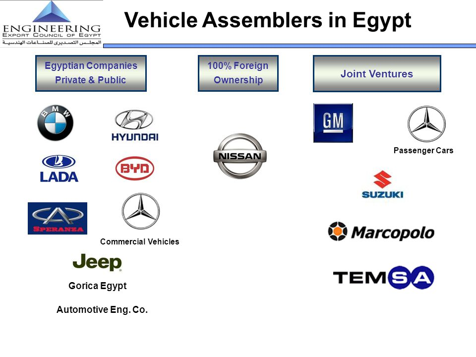 Vehicle Assemblers in Egypt Egyptian Companies Private & Public Joint Ventures 100% Foreign Ownership Gorica Egypt Automotive Eng. Co. Passenger Cars