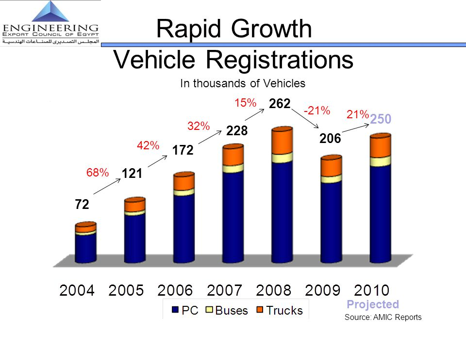 Rapid Growth Vehicle Registrations 72 121 172 262 In thousands of Vehicles Source: AMIC Reports 68% 42% 32% 228 206 250 15% -21% 21% Projected