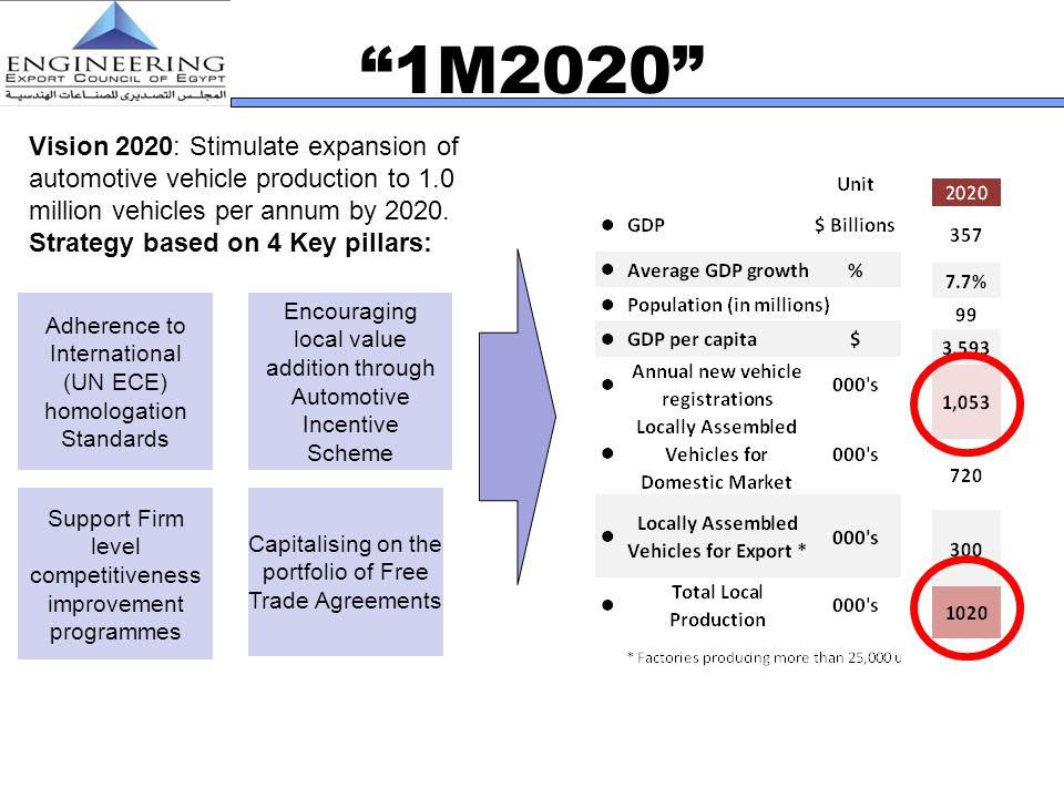 """""""1M2020"""" Vision 2020: Stimulate expansion of automotive vehicle production to 1.0 million vehicles per annum by 2020. Strategy based on 4 Key pillars:"""