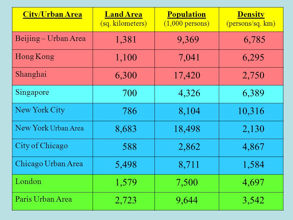 City/Urban AreaLand Area (sq. kilometers) Population (1,000 persons) Density (persons/sq. km) Beijing – Urban Area 1,381 9,369 6,785 Hong Kong 1,100 7