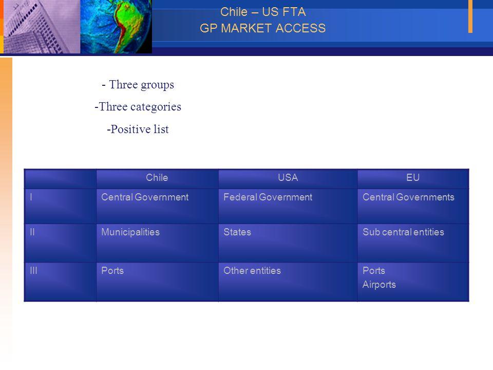 Chile – US FTA GP MARKET ACCESS ChileUSAEU ICentral GovernmentFederal GovernmentCentral Governments IIMunicipalitiesStatesSub central entities IIIPort