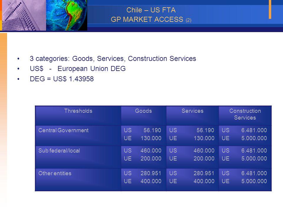 Chile – US FTA GP MARKET ACCESS (2) 3 categories: Goods, Services, Construction Services US$ - European Union DEG DEG = US$ 1.43958 ThresholdsGoodsSer