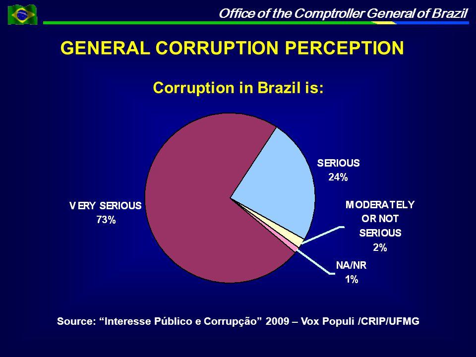 Office of the Comptroller General of Brazil Corruption in Brazil is: Source: Interesse Público e Corrupção 2009 – Vox Populi /CRIP/UFMG GENERAL CORRUPTION PERCEPTION