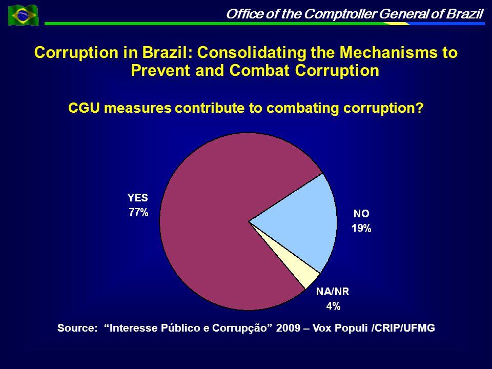 Office of the Comptroller General of Brazil Source: Interesse Público e Corrupção 2009 – Vox Populi /CRIP/UFMG CGU measures contribute to combating corruption.