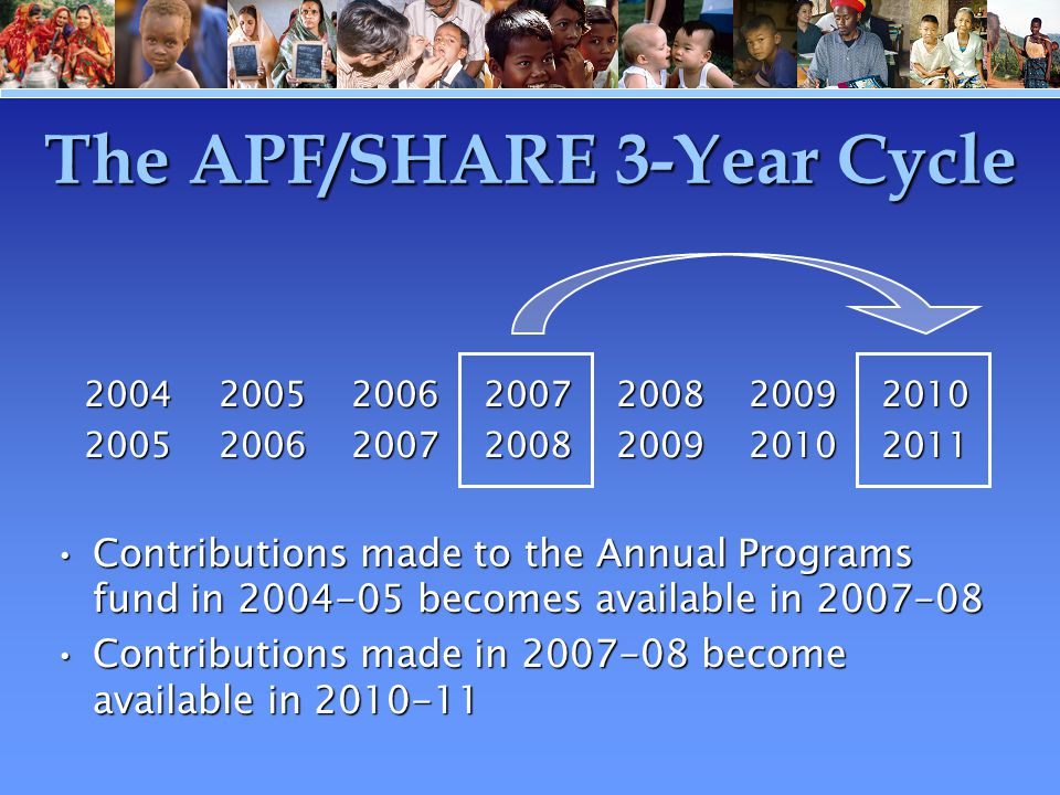 The APF/SHARE 3-Year Cycle Contributions made to the Annual Programs fund in 2004-05 becomes available in 2007-08 Contributions made in 2007-08 become