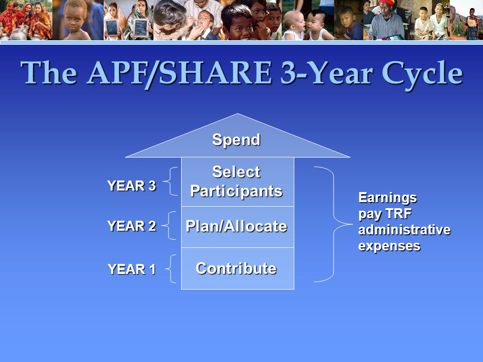YEAR 2 YEAR 1 Spend Select Participants Plan/AllocateContribute YEAR 3 Earnings pay TRF administrative expenses The APF/SHARE 3-Year Cycle