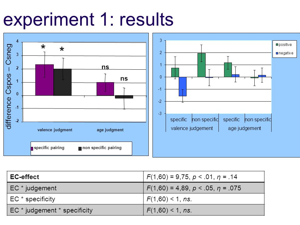 experiment 1: results EC-effectF(1,60) = 9,75, p <.01, η =.14 EC * judgementF(1,60) = 4,89, p <.05, η =.075 EC * specificityF(1,60) < 1, ns.