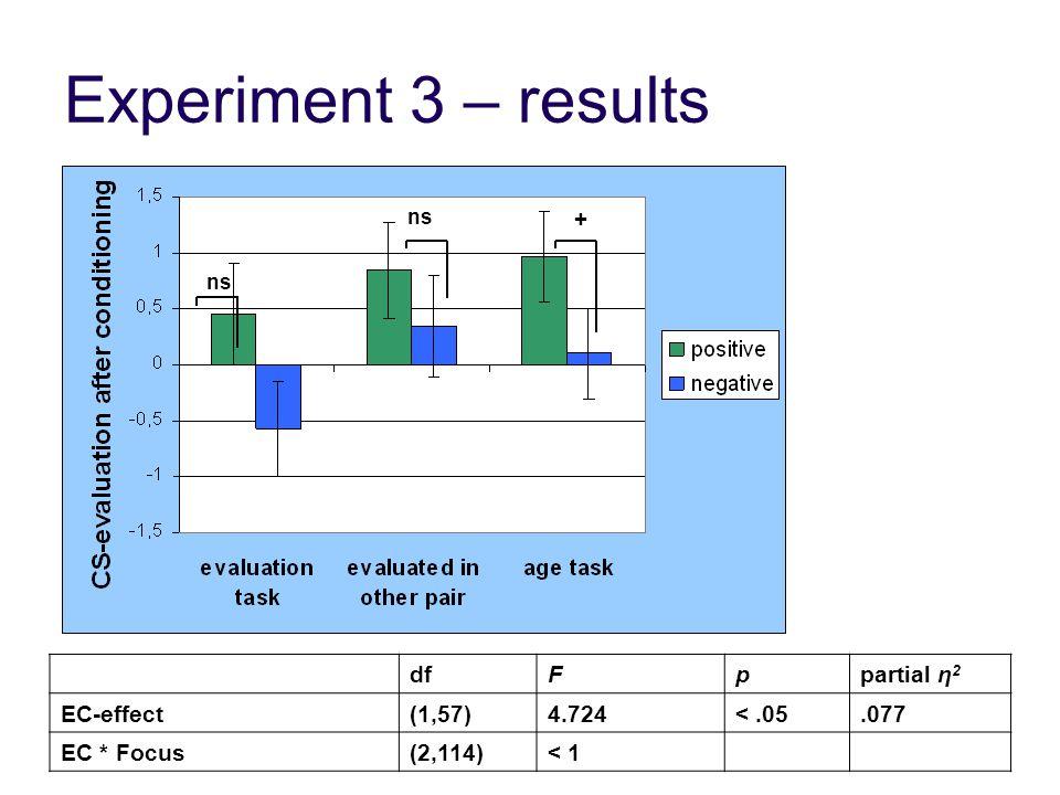 Experiment 3 – results dfFppartial η 2 EC-effect(1,57)4.724<.05.077 EC * Focus(2,114)< 1 + ns