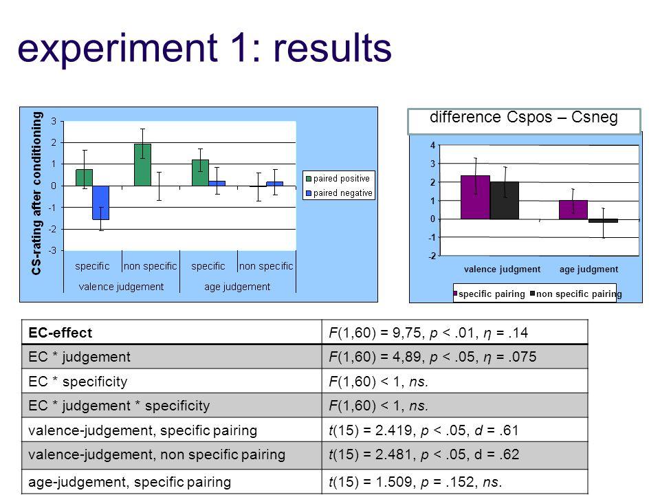 experiment 1: results EC-effectF(1,60) = 9,75, p <.01, η =.14 EC * judgementF(1,60) = 4,89, p <.05, η =.075 EC * specificityF(1,60) < 1, ns. EC * judg