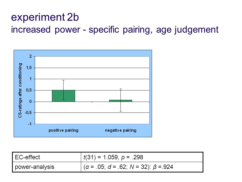 experiment 2b increased power - specific pairing, age judgement EC-effectt(31) = 1.059, p =.298 power-analysis(α =.05; d =.62; N = 32): β =.924