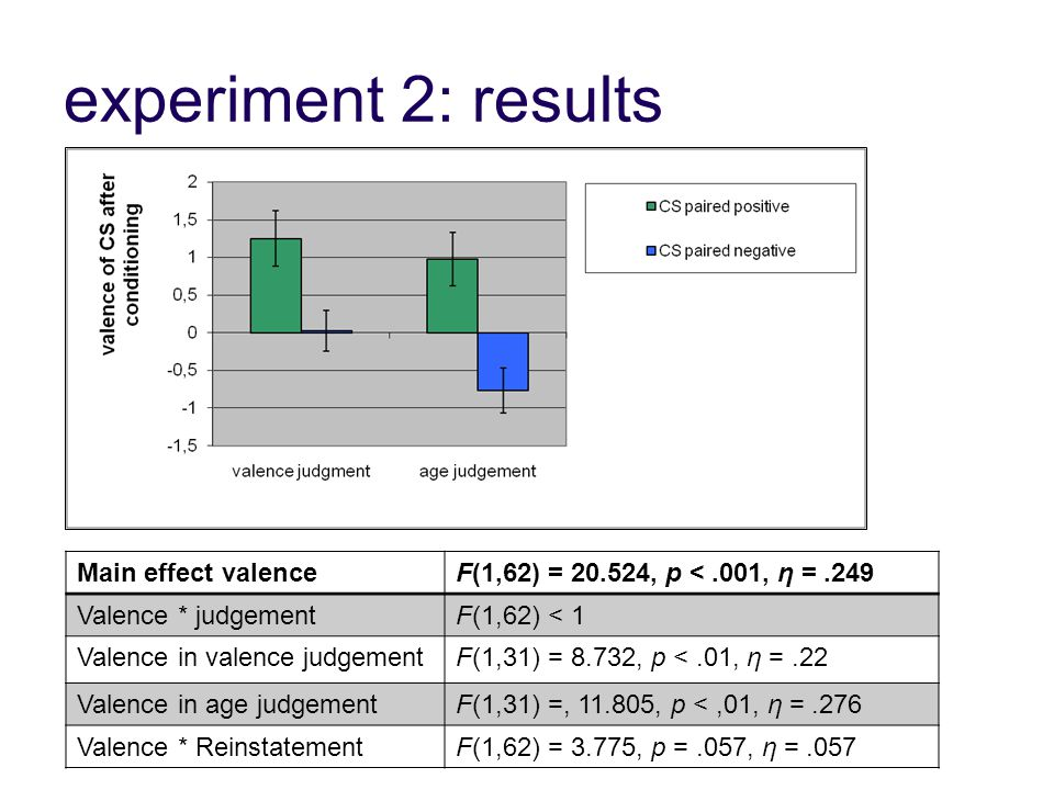 experiment 2: results Main effect valenceF(1,62) = 20.524, p <.001, η =.249 Valence * judgementF(1,62) < 1 Valence in valence judgementF(1,31) = 8.732, p <.01, η =.22 Valence in age judgementF(1,31) =, 11.805, p <,01, η =.276 Valence * ReinstatementF(1,62) = 3.775, p =.057, η =.057