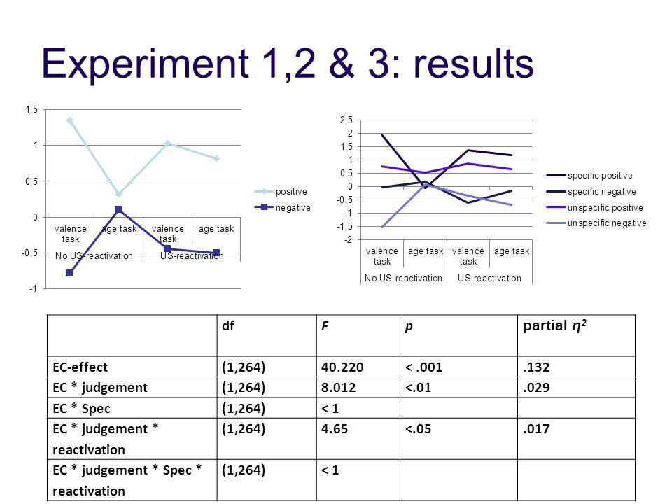 Experiment 1,2 & 3: results dfFp partial η 2 EC-effect(1,264)40.220<.001.132 EC * judgement(1,264)8.012<.01.029 EC * Spec(1,264)< 1 EC * judgement * reactivation (1,264)4.65<.05.017 EC * judgement * Spec * reactivation (1,264)< 1
