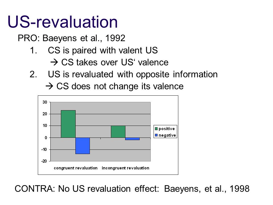 US-revaluation PRO: Baeyens et al., 1992 1.CS is paired with valent US  CS takes over US' valence 2.
