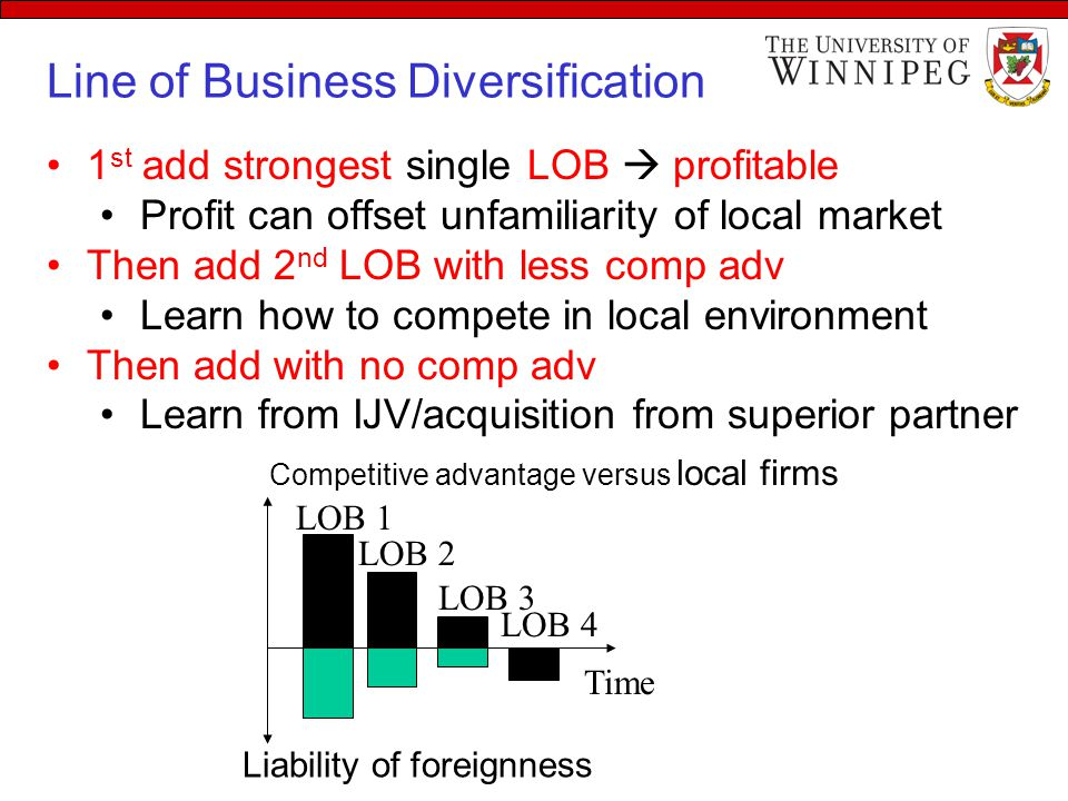 Line of Business Diversification 1 st add strongest single LOB  profitable Profit can offset unfamiliarity of local market Then add 2 nd LOB with less comp adv Learn how to compete in local environment Then add with no comp adv Learn from IJV/acquisition from superior partner Time Competitive advantage versus local firms LOB 1 LOB 2 LOB 3 LOB 4 Liability of foreignness