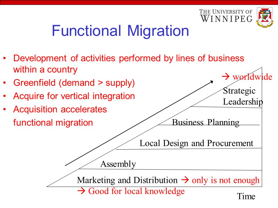 Functional Migration Development of activities performed by lines of business within a country Greenfield (demand > supply) Acquire for vertical integration Acquisition accelerates functional migration Marketing and Distribution  only is not enough  Good for local knowledge Assembly Local Design and Procurement Business Planning Strategic Leadership Time  worldwide