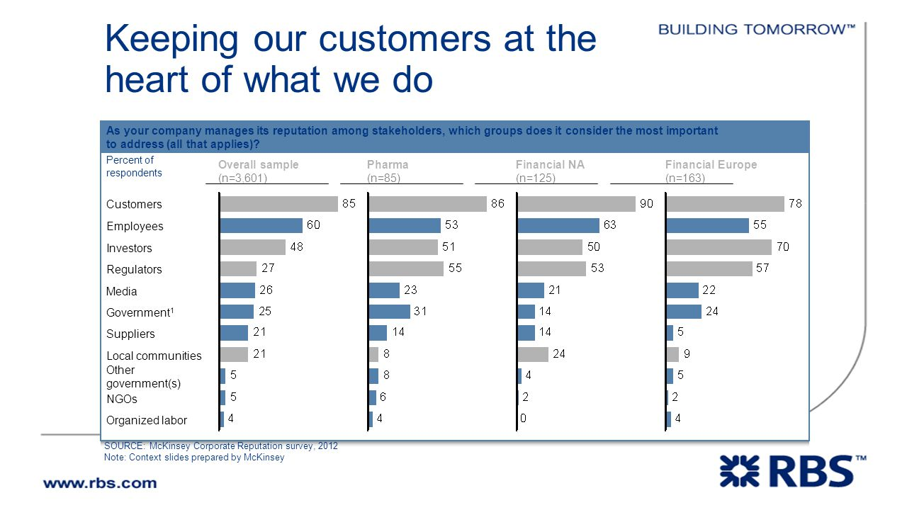 Keeping our customers at the heart of what we do SOURCE: McKinsey Corporate Reputation survey, 2012 Note: Context slides prepared by McKinsey Organized labor NGOs Other government(s) Local communities Suppliers Government 1 Media Regulators Investors Employees Customers Percent of respondents As your company manages its reputation among stakeholders, which groups does it consider the most important to address (all that applies).