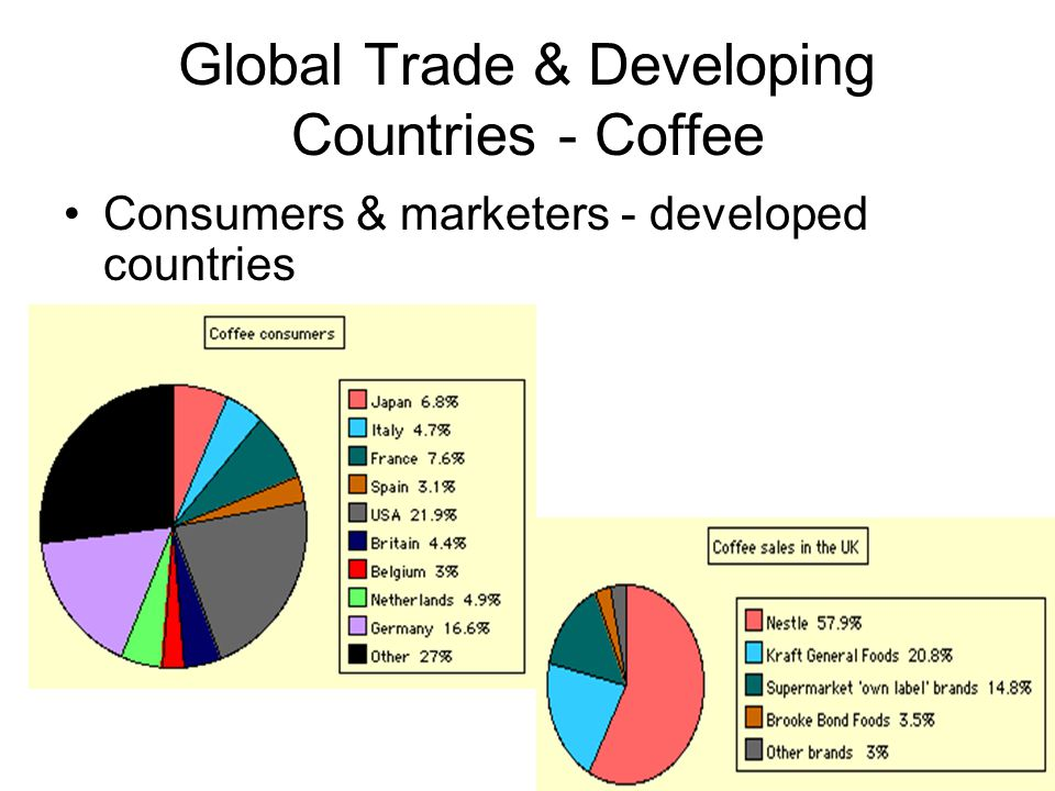Global Trade & Developing Countries - Coffee Consumers & marketers - developed countries