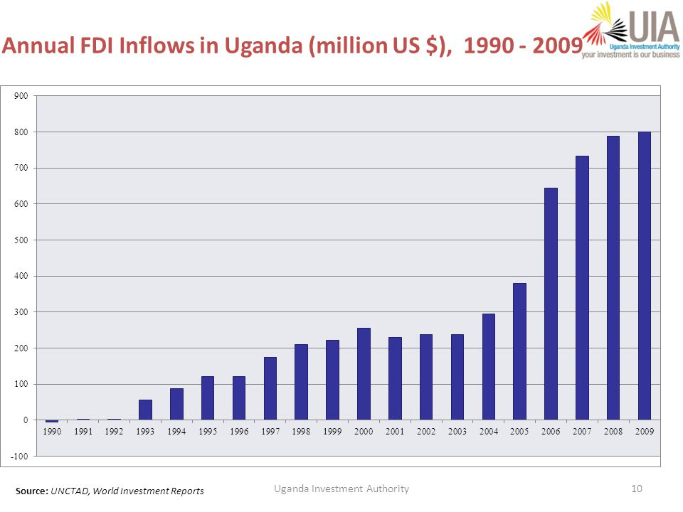 10 Annual FDI Inflows in Uganda (million US $), 1990 - 2009 Source: UNCTAD, World Investment Reports