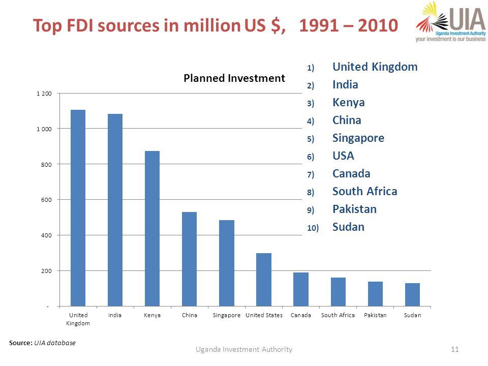 Top FDI sources in million US $, 1991 – 2010 11 Source: UIA database 1) United Kingdom 2) India 3) Kenya 4) China 5) Singapore 6) USA 7) Canada 8) South Africa 9) Pakistan 10) Sudan Uganda Investment Authority